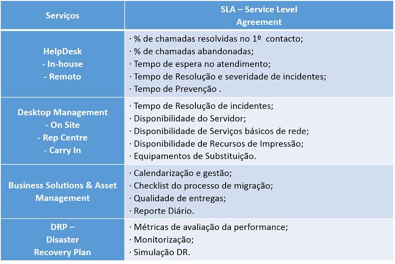 Principais_Contratos_SLM_SLA